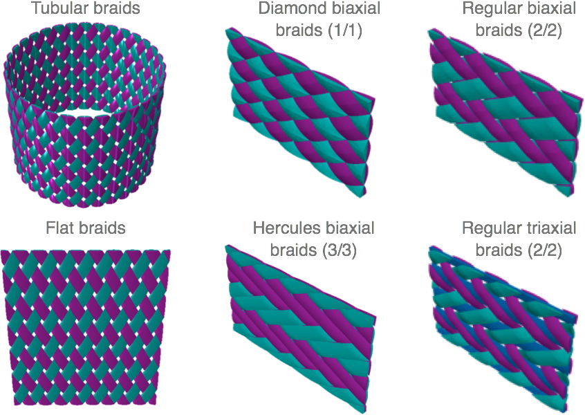 Braided textile composites